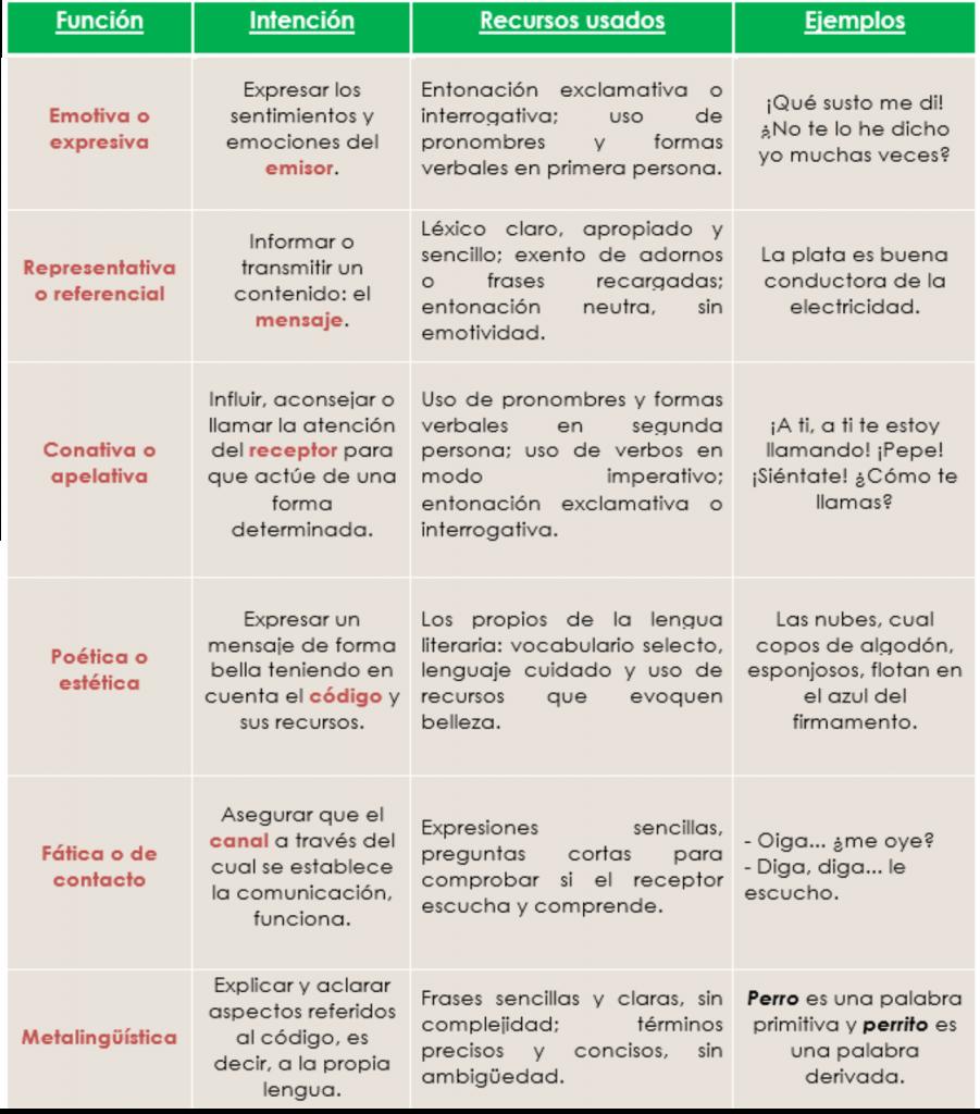 FUNCIONES-DEL-LENGUAJE-Tabla-ejemplar